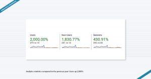 Analytics statistics Ramin USA Los Angeles Marketing Agency Los Angeles