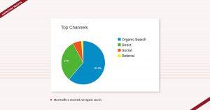 NIU College Marketing Results