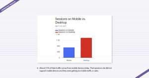 BestVite Marketing Results Digital Marketing Agency Los Angeles