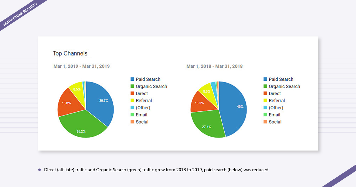 Marketing Results BestVite Digital Marketing Agency