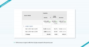 Cliffside Malibu Marketing Results Digital Marketing Agency Los Angeles
