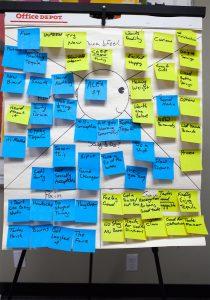 Empathy Mapping Board
