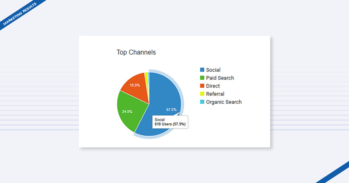 marketing-results-excel-pie-chart