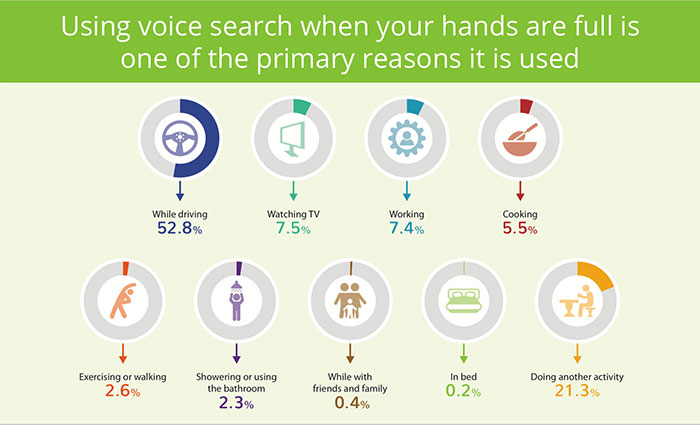 Using voice search when your hands are full is one of the primary reasons it is used