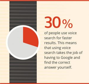 30% of people use voice search for faster results. This means that using voice search takes the job of having to Google and find the correct answer yourself.