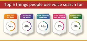 Top five things people use voice search for.