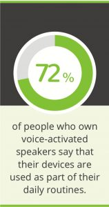 72% of people who own voice-activated speakers say that their device are used as part of their daily routines