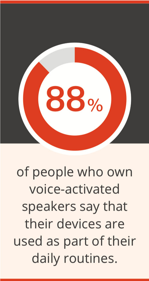 88% of people who own voice-activated speakers say that their devices are used as part of their daily routines