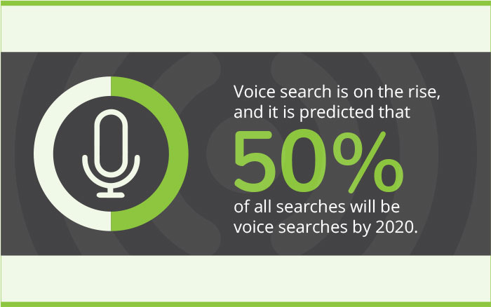 Voice search is on the rise, and it is predicted that 50% of all searches will be voice searches by 2020