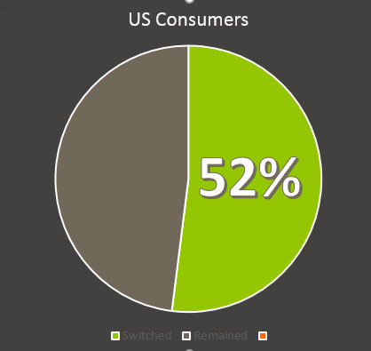 52% of consumers have switched providers in the past year due to poor customer service.