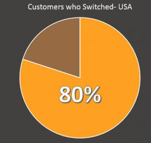 80% of 'switchers' believe the company could have done something to retain them.