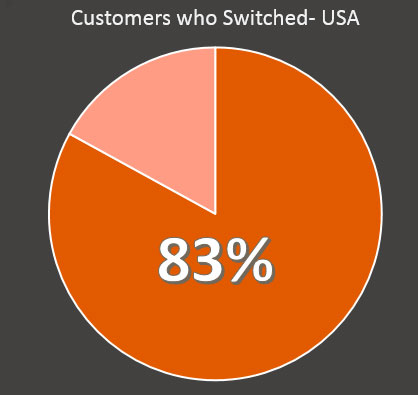 83% of consumers who switched providers state that if companies could have provided better live or in-person support, it would have impacted their decision to switch providers.