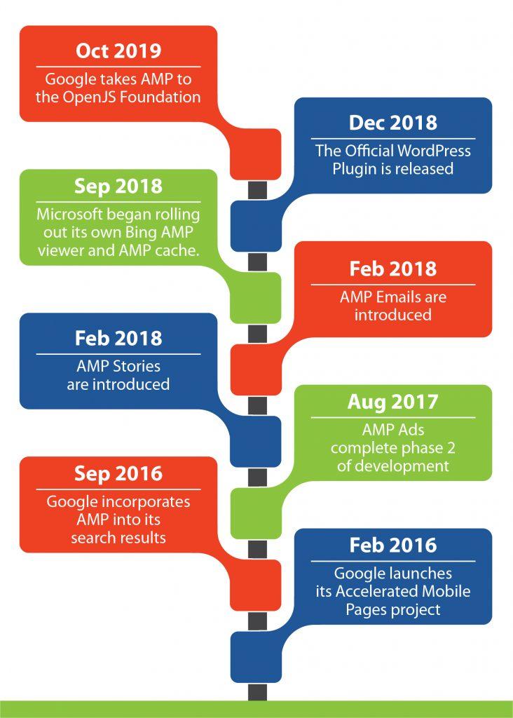amp-timeline-inforgraphic