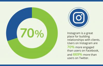 Social Media Instagram Digital Marketing