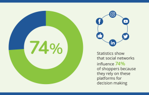 Navazon Pie Chart Social Media Network Digital Marketing Statistics