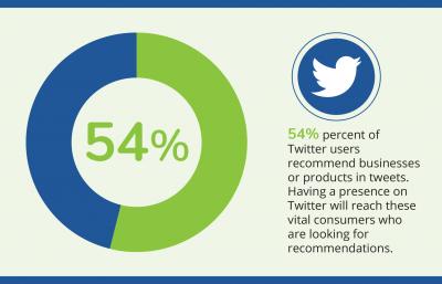 Social Media Twitter Digital Marketing