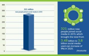321 million new people joined social media in 2019, which brought the total from 3.48 billion to 3.8 billion social media users (an increase of 9%) in 2020. (Hootsuite) infographic