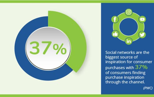 Social networks are the biggest source of inspiration for consumer purchases with 37% of consumers finding purchase inspiration through the channel. (PWC)