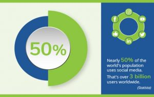 50% of the worlds population uses social media, infographic by navazon digital marketing