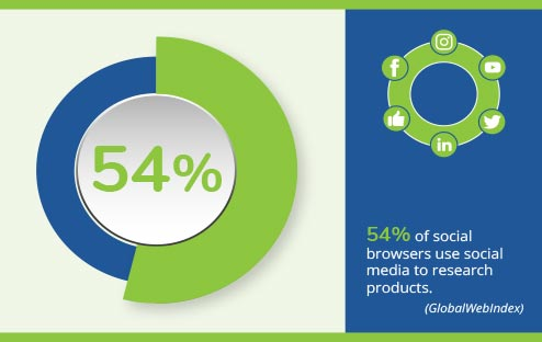 Infographic showing 54% of social browsers use social media to research products.