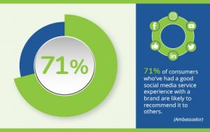 71% of consumers who've had a good social media service experience with a brand are likely to recommend it to others. (Ambassador) infographic