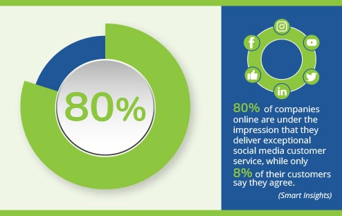 80% of companies online are under the impression that they deliver exceptional social media customer service, while only 8% of their customers say they agree. (Smart Insights) infographic
