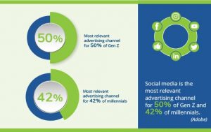 Social media is the most relevant advertising channel for 50% of Gen Z and 42% of millennials. (Adobe) infographic