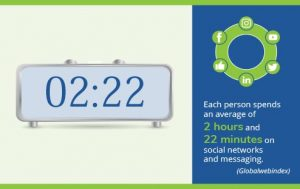 Infographic with clock that says 2:22 and state each person spends an average of 2 hours and 22 minutes on social media networks and messaging