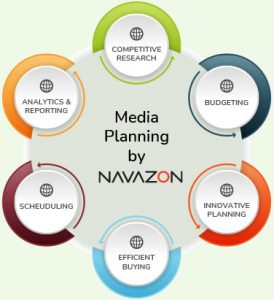 Media buying and planning infographic